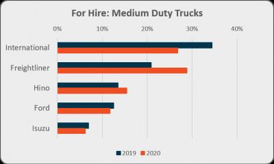 For hire medium duty trucks