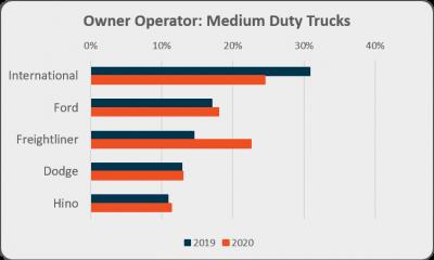 Owner operator medium duty trucks