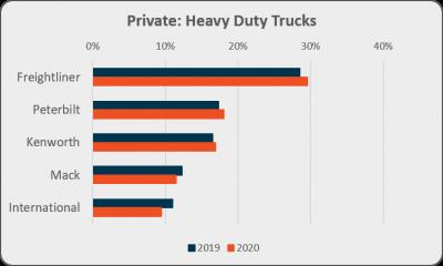 Private heavy duty trucks