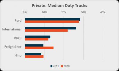 Private medium duty trucks