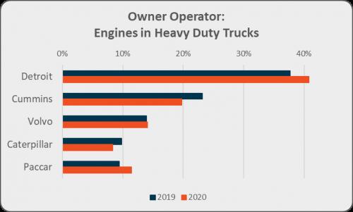 Owner Operator: Engines in heavy duty trucks